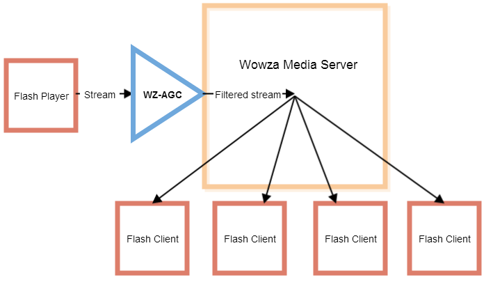 Automatic Gain Control Filter(AGC) For Wowza Media Server