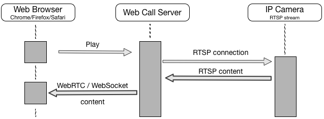 RTSP/websocket Inbound h264 stream | Support Forums