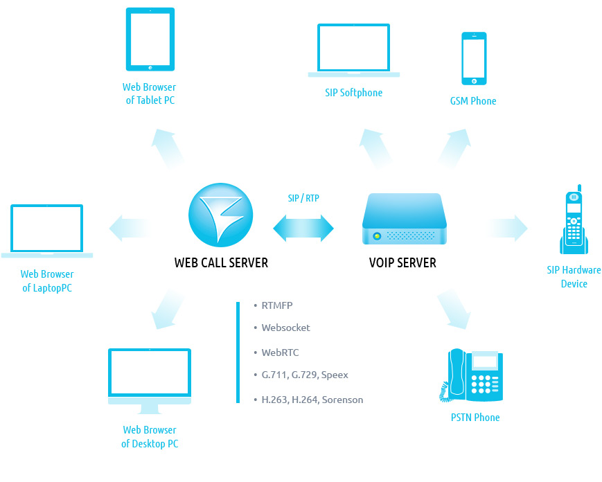 Web Call Server | Streaming Video WebRTC server and SIP gateway for
