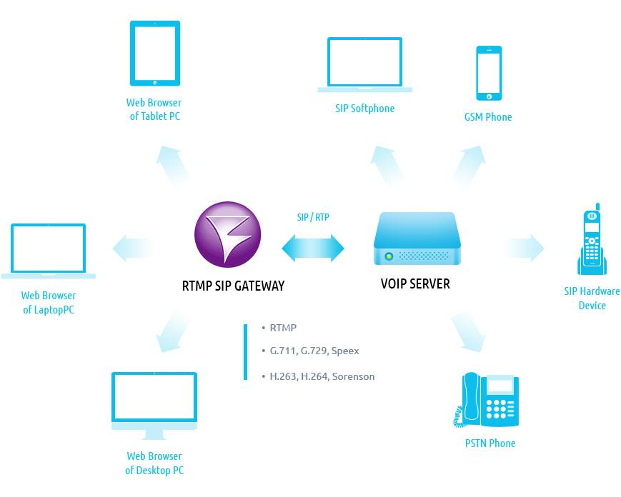 RTMP-SIP-Gateway | Streaming Video WebRTC server and SIP gateway for