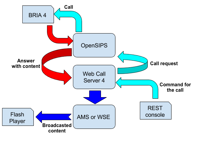 OpenSIPS and Web Call Server interaction scheme