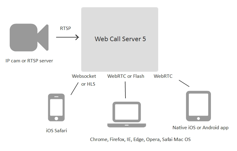 IP camera streaming via RTSP for WebRTC and WebSocket browsers