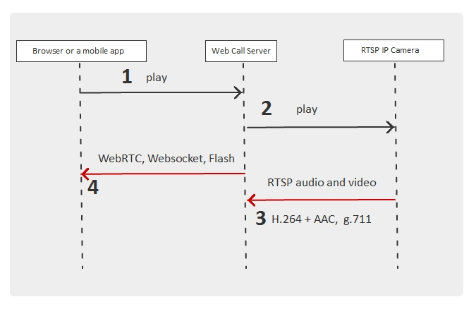 rtsp-playback-sequence-diagram