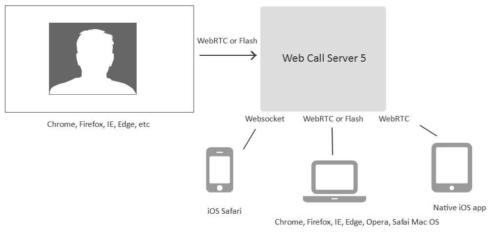 flowchart-online-browser-webcam-broadcasting