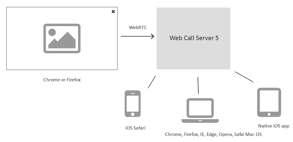 Screen Sharing from a web-browser using WenRTC | Streaming