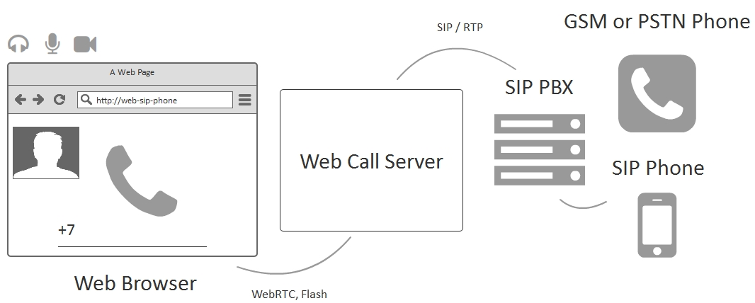Browser-based web telephone with the SIP support | Streaming Video