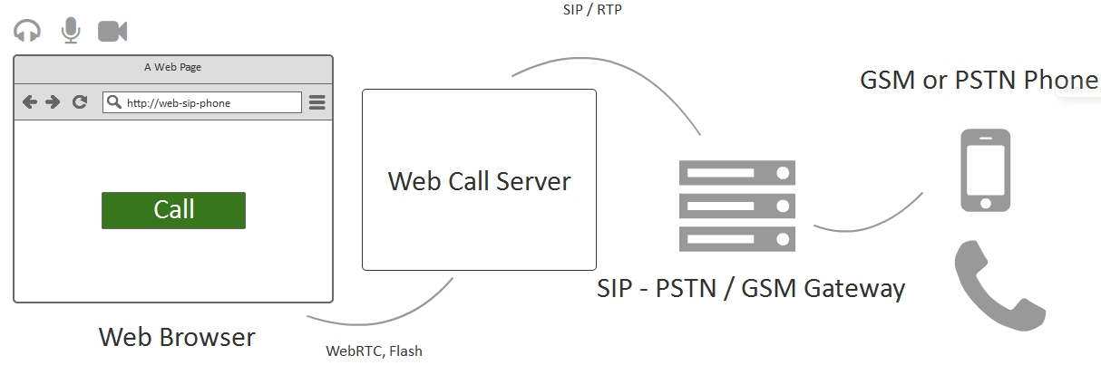 Online call from a website to mobile phones and SIP  Click