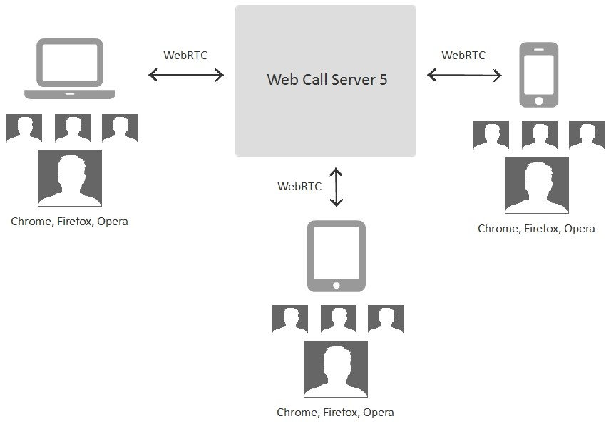 Webrtc video conferencing streaming video webrtc server and sip webrtc video conferencing scheme ccuart Image collections