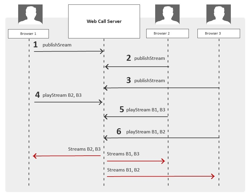 webrtc-video-conferening-step-by-step
