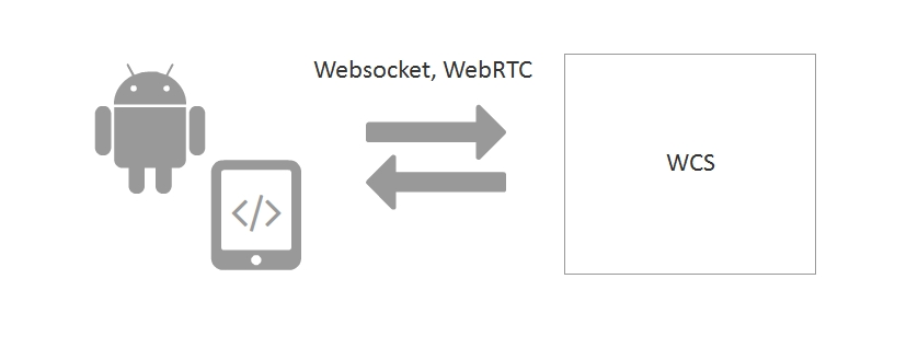 Websocket-WebRTC-Android-SDK