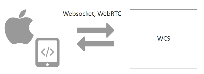 WCS iOS SDK | Streaming Video WebRTC server and SIP gateway for