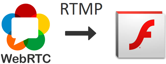 WebRTC-as-RTMP-re-publishing