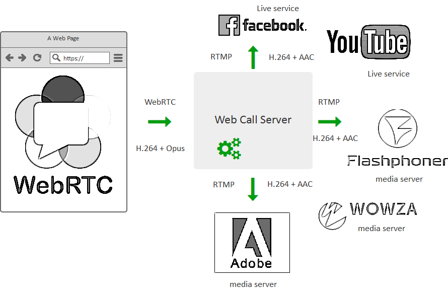 webrtc-re-publicatipn-to-youtube-facebook