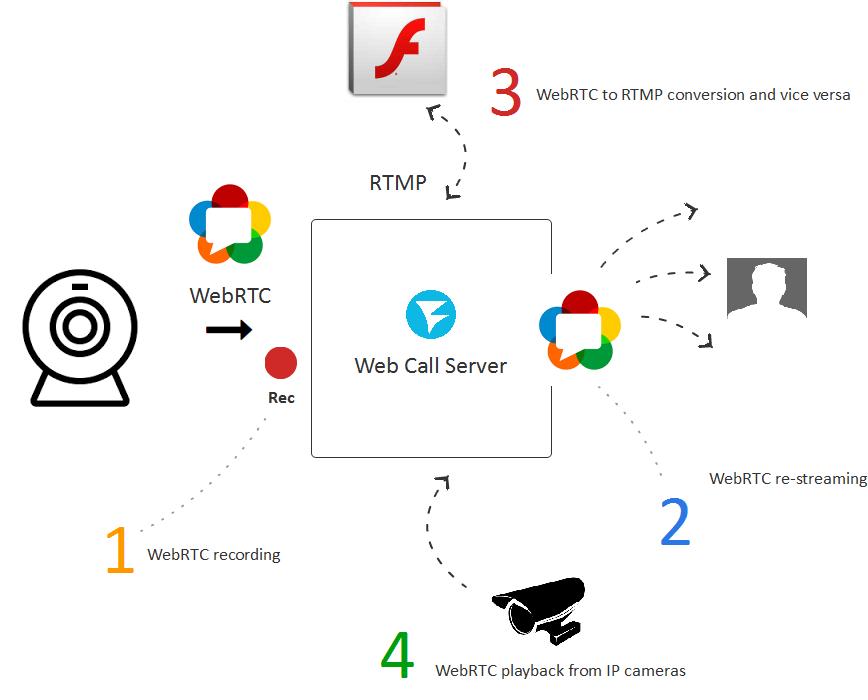 The launch of WebRTC media servers in the cloud Amazon EC2