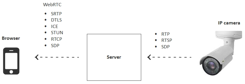 Browser-based WebRTC stream from RTSP IP camera with low latency