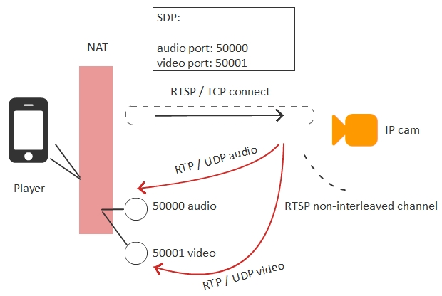 low-latency-video-broadcasting
