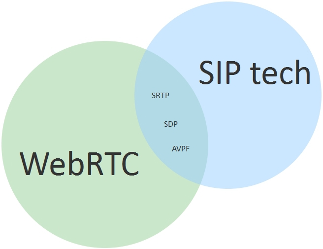 5_WebRTC_Websockets_SIP