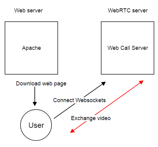 Apache Web Call Server