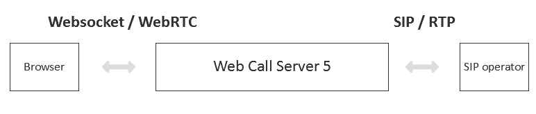 Browser-based calls via WebRTC