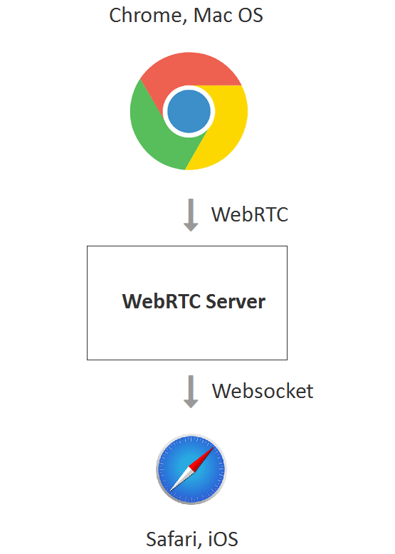 chrome-mac-os-websocket