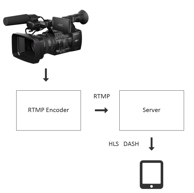 Stream RTMP video stream from the Live Encoder on WebRTC | Streaming