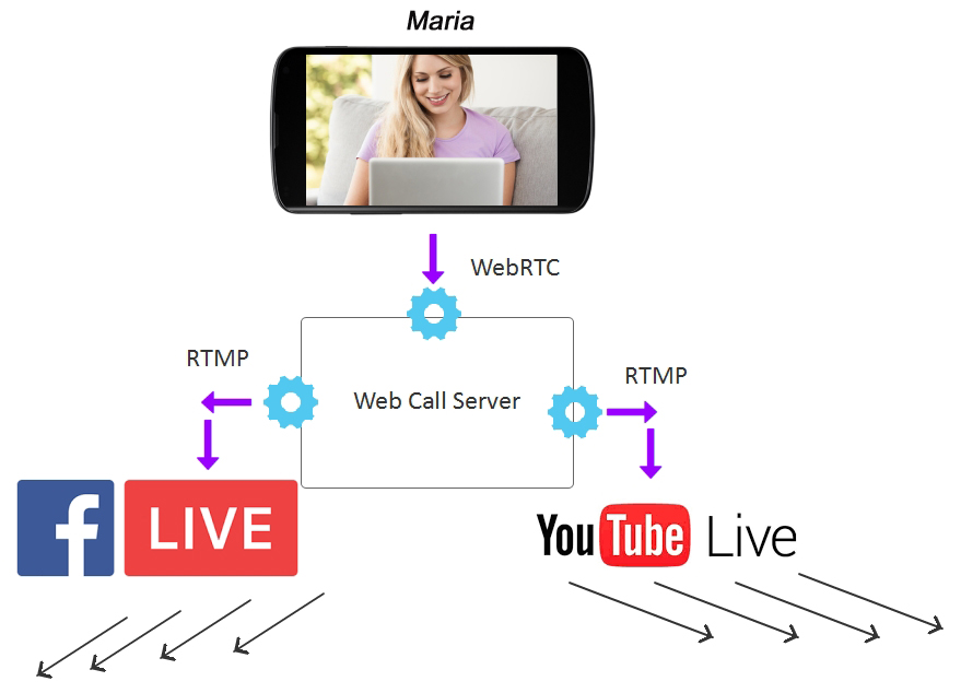 Facebook and YouTube via RTMP