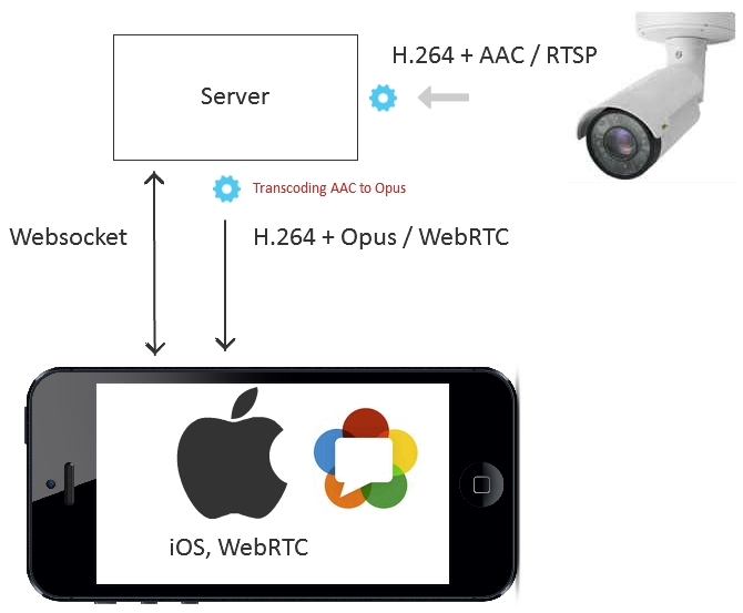 7 ways to stream RTSP on the page | Streaming Video WebRTC
