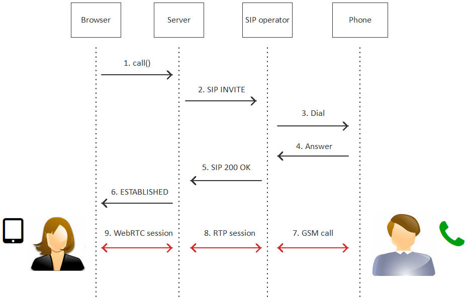 Call from browser to mobile | Streaming Video WebRTC server