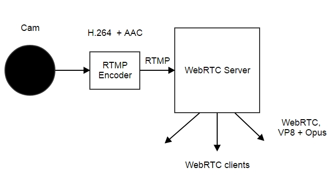Transcoding in WebRTC VP8 codec