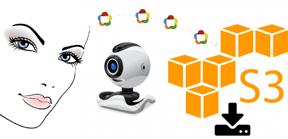WebRTC video stream to Amazon S3