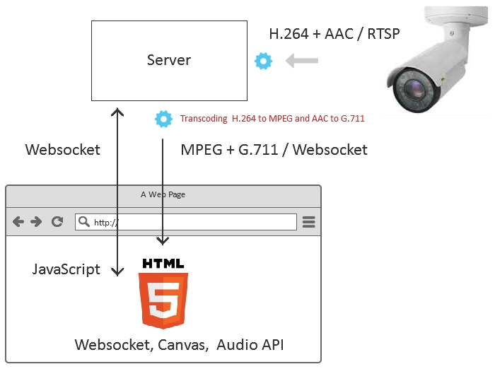 7 ways to stream RTSP on the page | Streaming Video WebRTC server