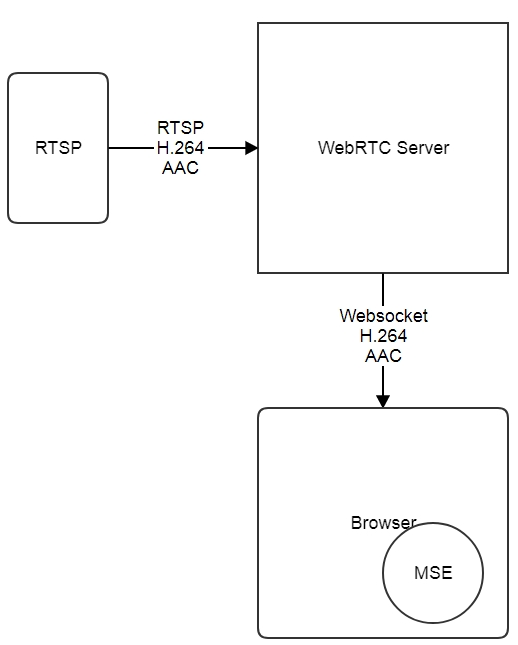 How to broadcast WebRTC, RTSP and RTMP streams to Media Source