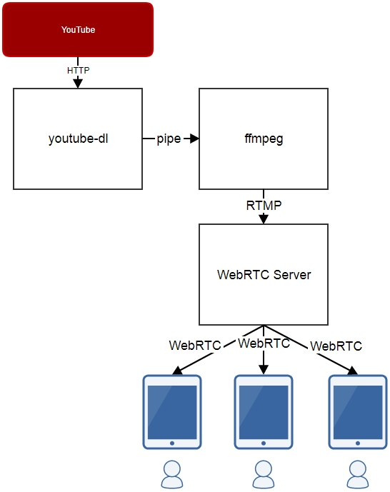 How to grab a video from youtube and share it via webrtc in real youtube video as stream ccuart Images
