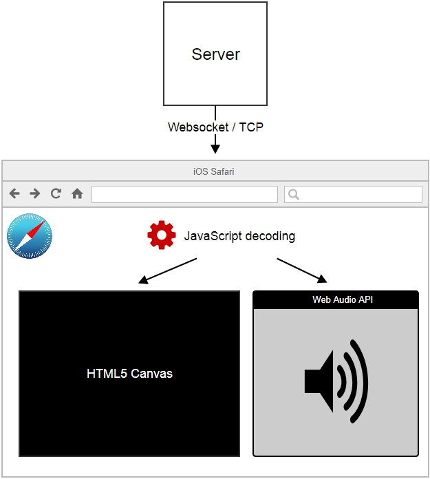 iOS Safari 11 now supports WebRTC | Streaming Video WebRTC server