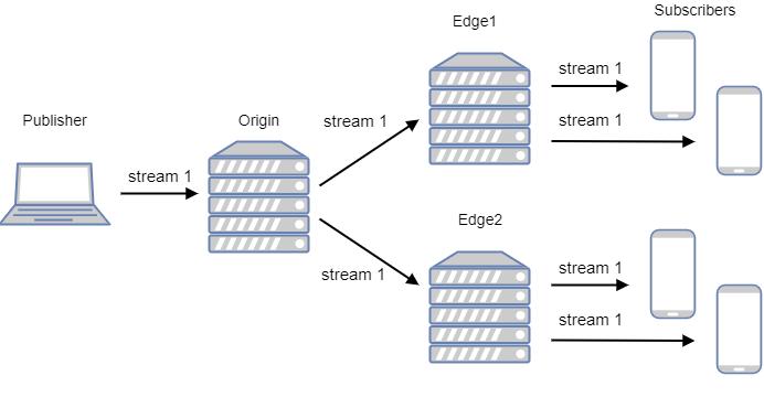 CDN low latency WebRTC Origin server Edge servers play the stream