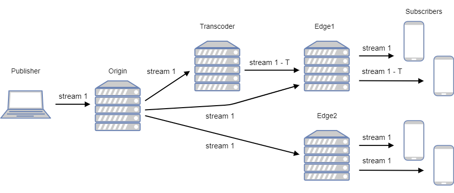 CDN low latency WebRTC stream can be transcoded on Transcoder