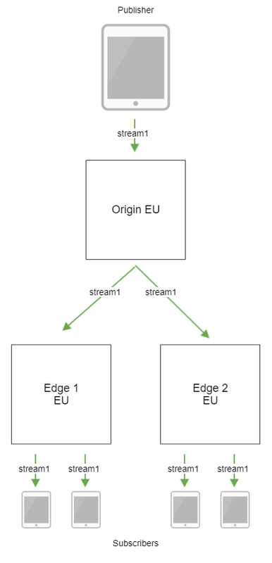 Dynamic CDN for Low Latency WebRTC Streaming EU CDN scheme