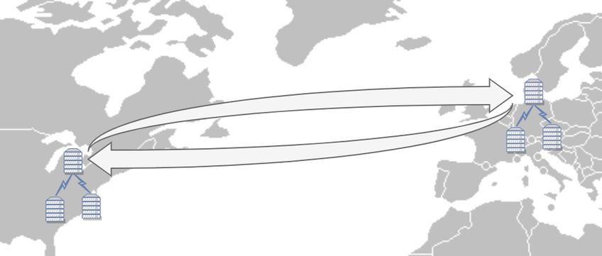 Dynamic CDN for Low Latency WebRTC Streaming EU and US CDN