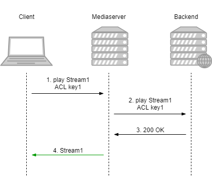 Dynamic CDN for Low Latency WebRTC Streaming with Stream Access Control Stream playback access control on backend scheme