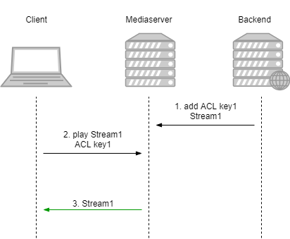 Dynamic CDN for Low Latency WebRTC Streaming with Stream Access Control Stream access control on server scheme
