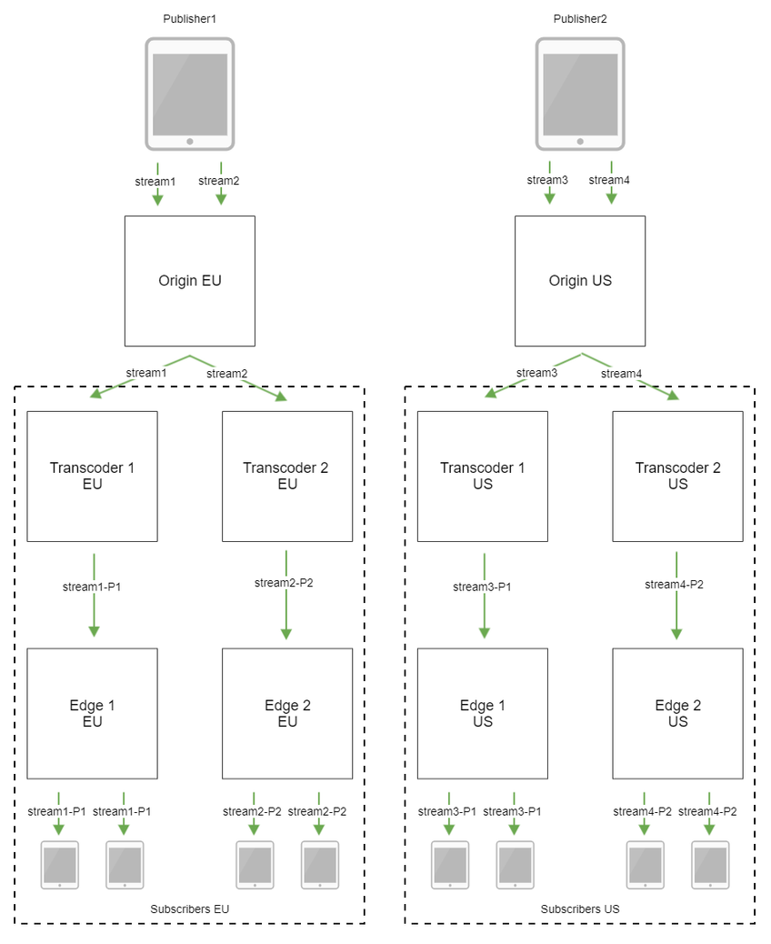 Dynamic CDN for Low Latency WebRTC Streaming with Transcoding CDN with 2 transcoders by group scheme