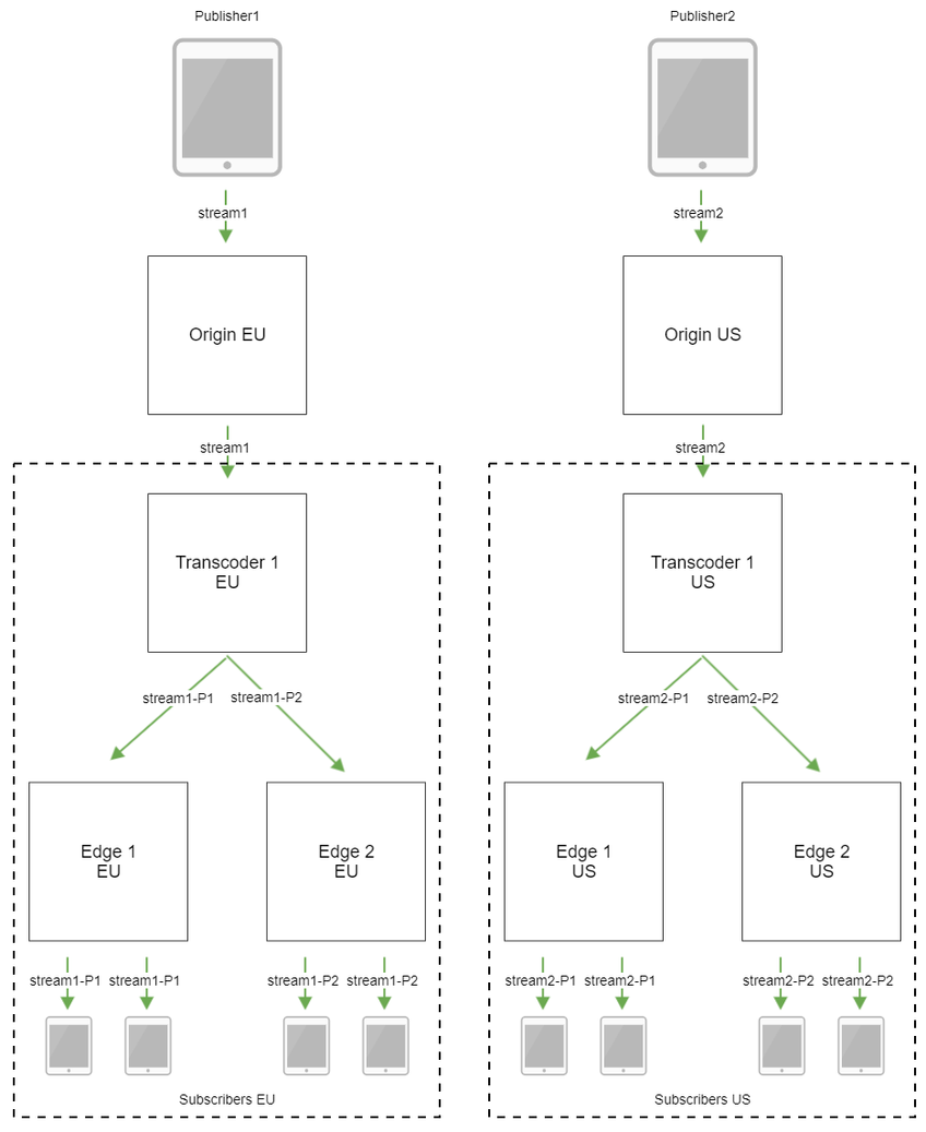 Dynamic CDN for Low Latency WebRTC Streaming with Transcoding CDN with transcoders and location groups scheme