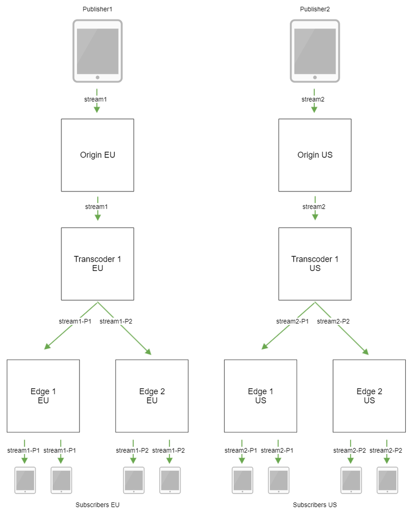 Dynamic CDN for Low Latency WebRTC Streaming with Transcoding CDN with transcoders scheme