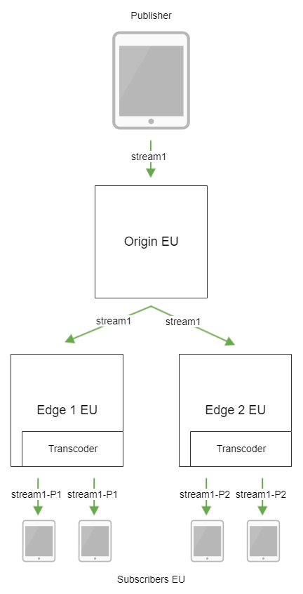 Dynamic CDN for Low Latency WebRTC Streaming with Transcoding Stream transcoding on Edge servers