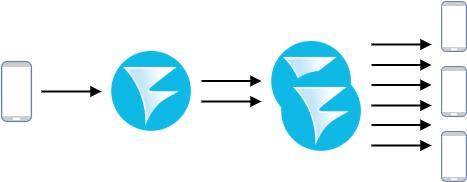 CDN for low latency WebRTC streaming