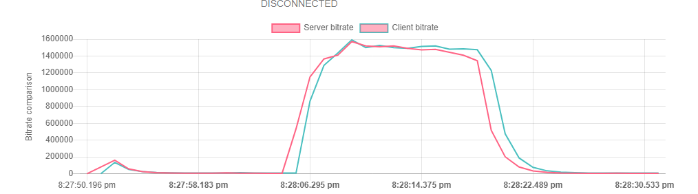 Data_out_of_sync_WebRTC_TCP_NACK_RTT_REMB_browser