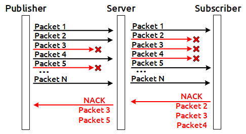 NACK_Stream_to_server_WebRTC_TCP_RTT_REMB_browser