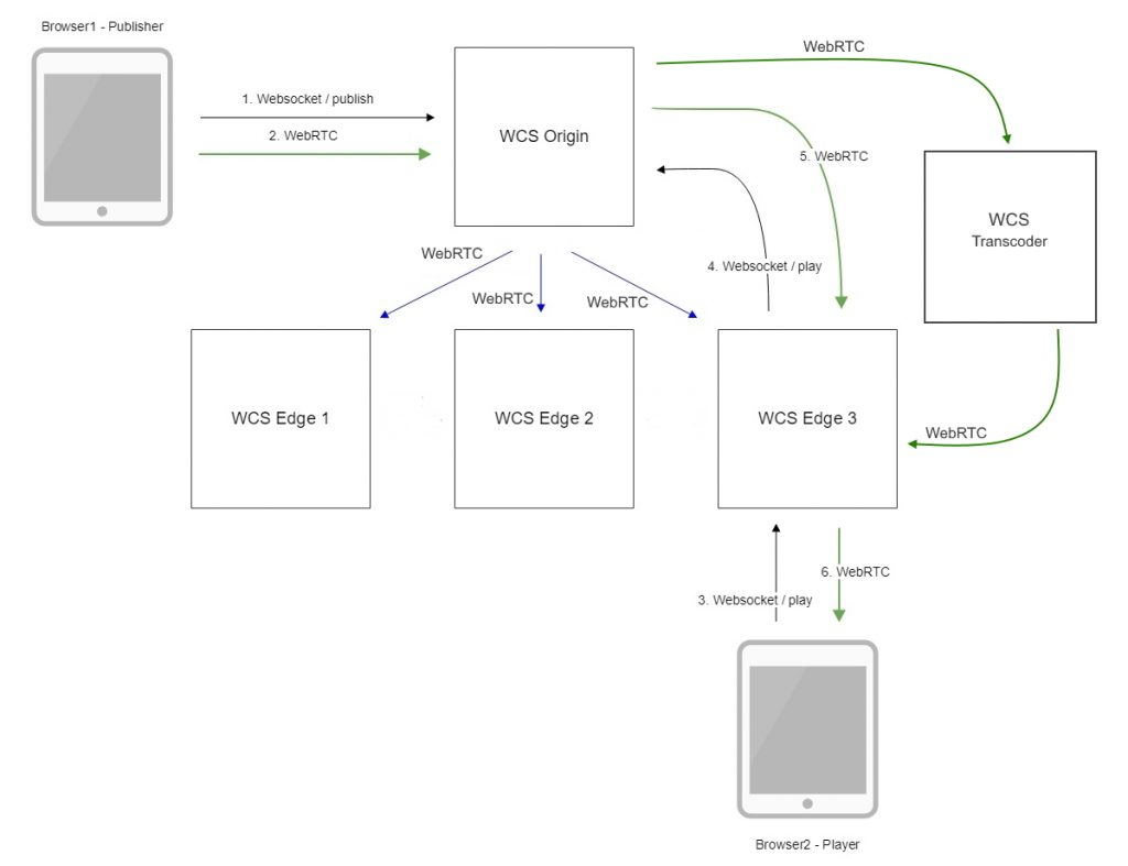 cdn_WebRTC_Android_iOS_SDK_API_WCS_browser_RTMP_RTSP_VOD_SIP_RTP