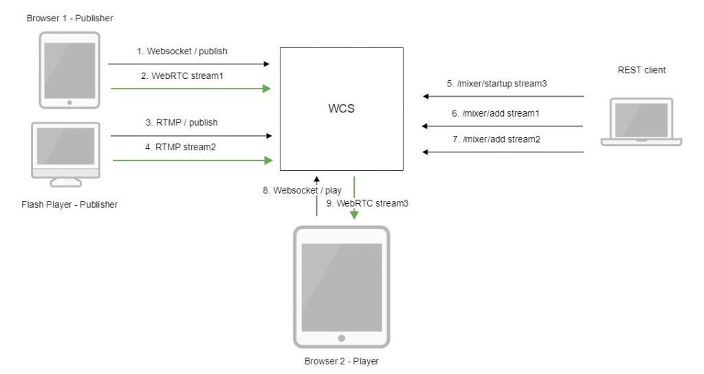 mixer_WebRTC_Android_iOS_SDK_API_WCS_browser_RTMP_RTSP_VOD_SIP_RTP