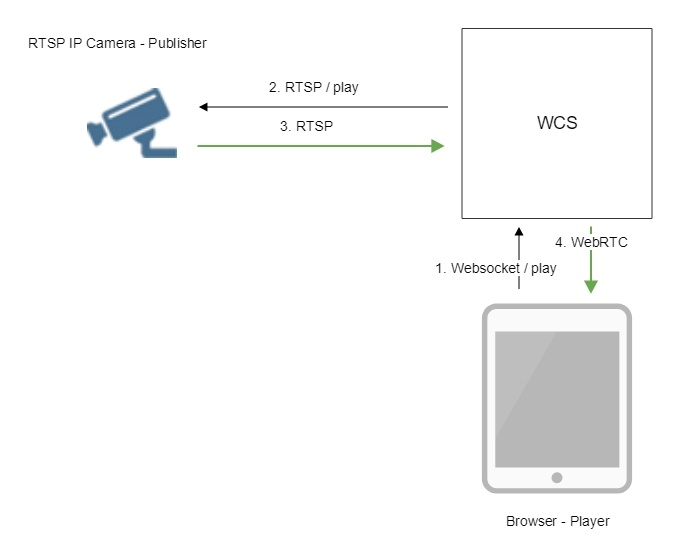 rtsp_ip_cam_streaming_WebRTC_Android_iOS_SDK_API_WCS_browser_RTMP_RTSP_VOD_SIP_RTP